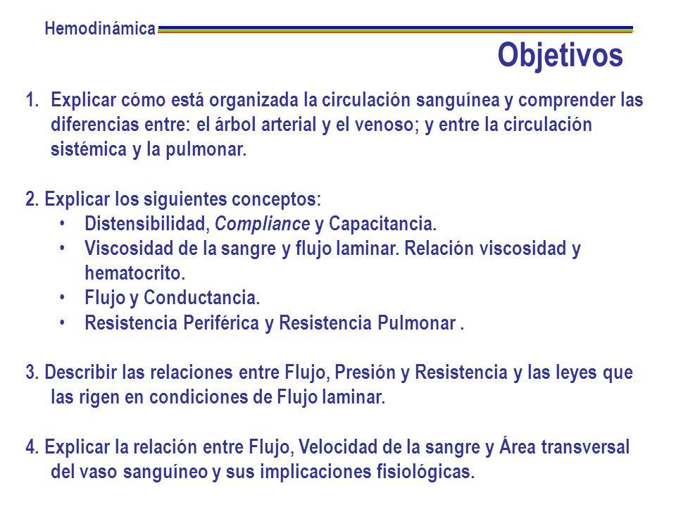 La resistencia de la circulación pulmonar es menor que la sistémica Hemodinámica