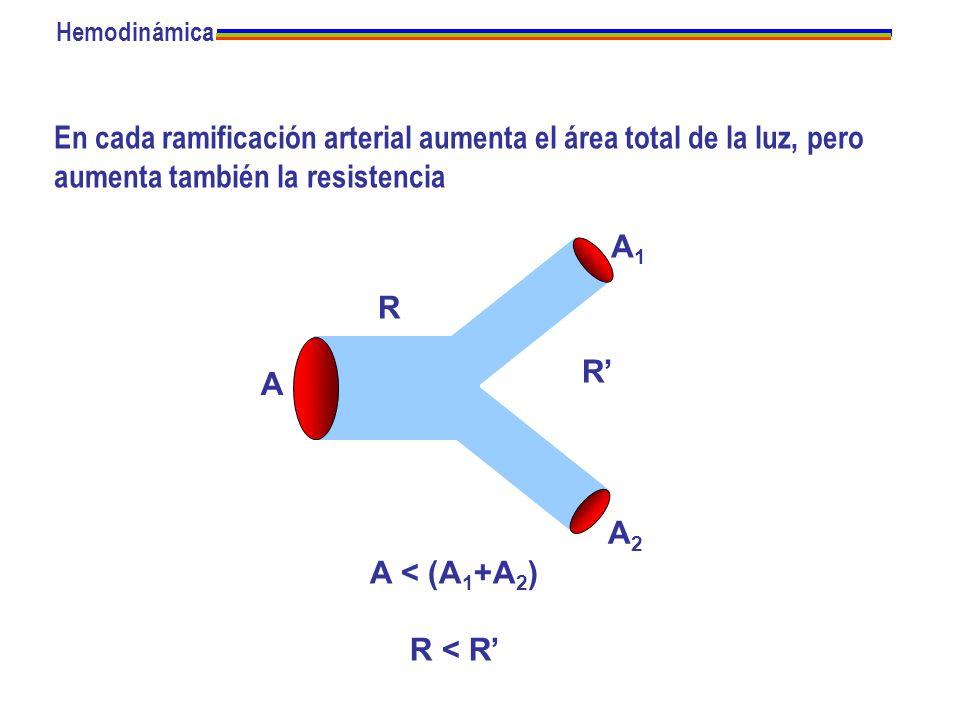 En cada ramificación arterial aumenta el área total de la luz, pero aumenta también la resistencia A A1A1 A2A2 R R A < (A 1 +A 2 ) R < R Hemodinámica