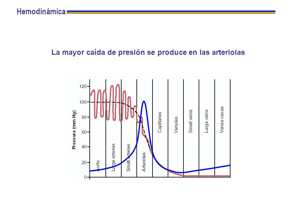 La mayor caída de presión se produce en las arteriolas Hemodinámica