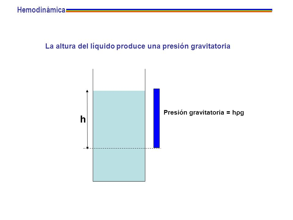 h Presión gravitatoria = hρg La altura del líquido produce una presión gravitatoria Hemodinámica