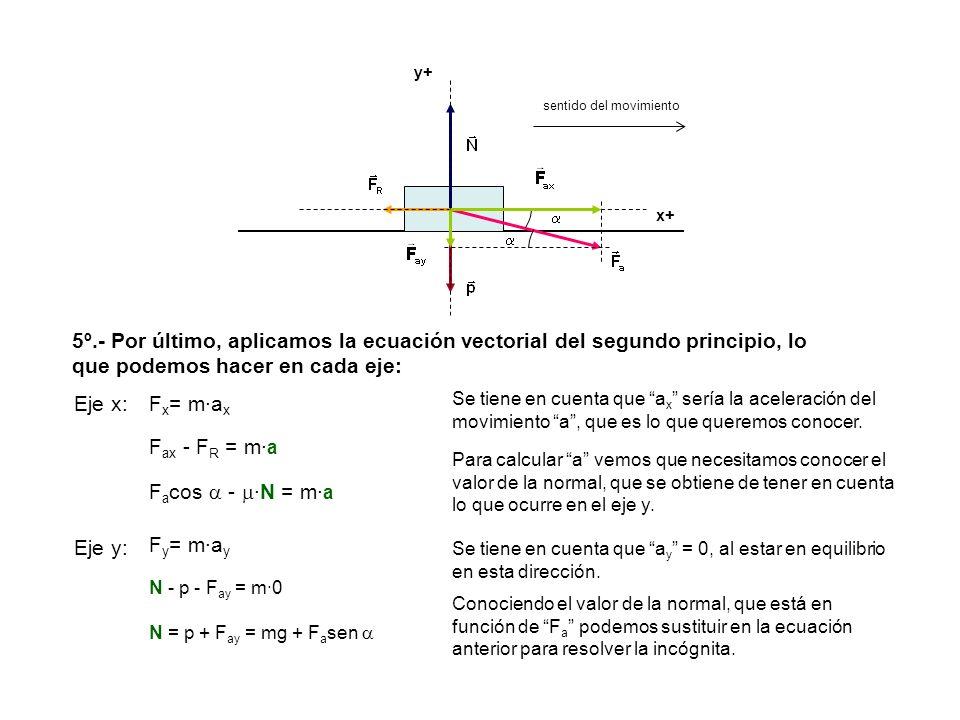 5º.- Por último, aplicamos la ecuación vectorial del segundo principio, lo que podemos hacer en cada eje: Eje x: Se tiene en cuenta que a x sería la a