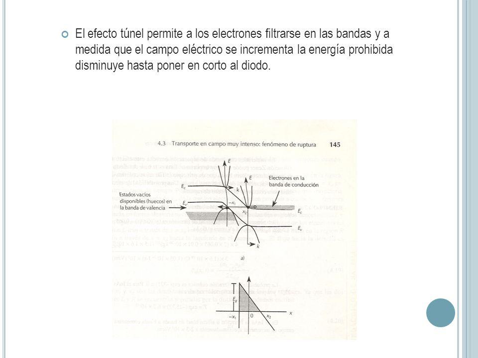 El efecto túnel permite a los electrones filtrarse en las bandas y a medida que el campo eléctrico se incrementa la energía prohibida disminuye hasta