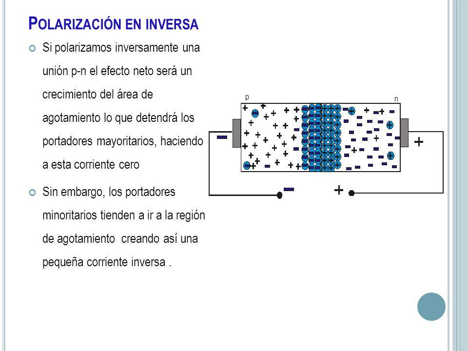 P OLARIZACIÓN EN INVERSA Si polarizamos inversamente una unión p-n el efecto neto será un crecimiento del área de agotamiento lo que detendrá los port