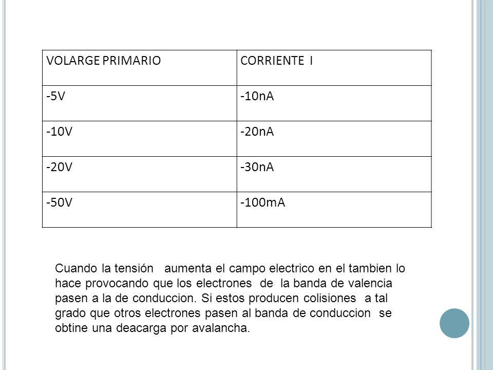 VOLARGE PRIMARIOCORRIENTE I -5V-10nA -10V-20nA -20V-30nA -50V-100mA Cuando la tensión aumenta el campo electrico en el tambien lo hace provocando que