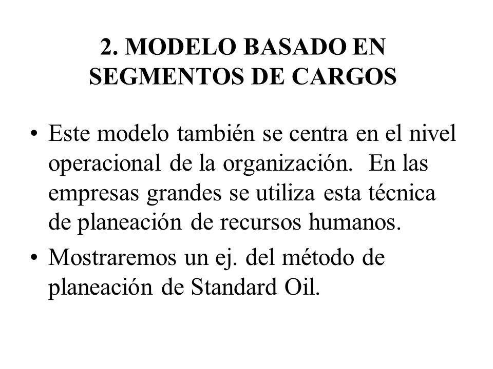 2. MODELO BASADO EN SEGMENTOS DE CARGOS Este modelo también se centra en el nivel operacional de la organización. En las empresas grandes se utiliza e