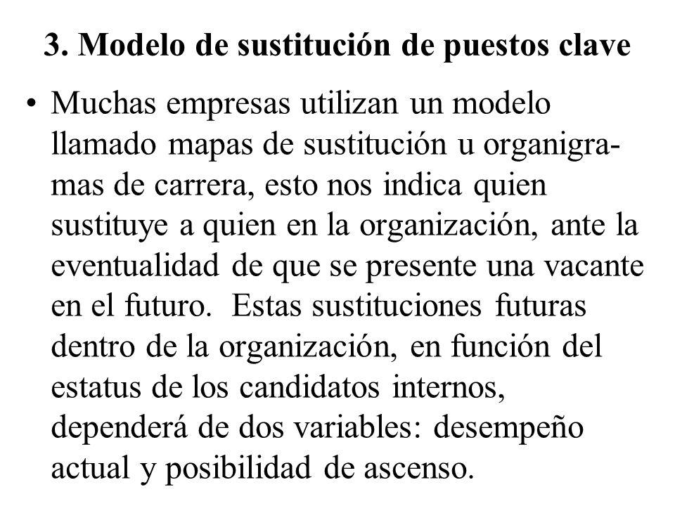 3. Modelo de sustitución de puestos clave Muchas empresas utilizan un modelo llamado mapas de sustitución u organigra- mas de carrera, esto nos indica