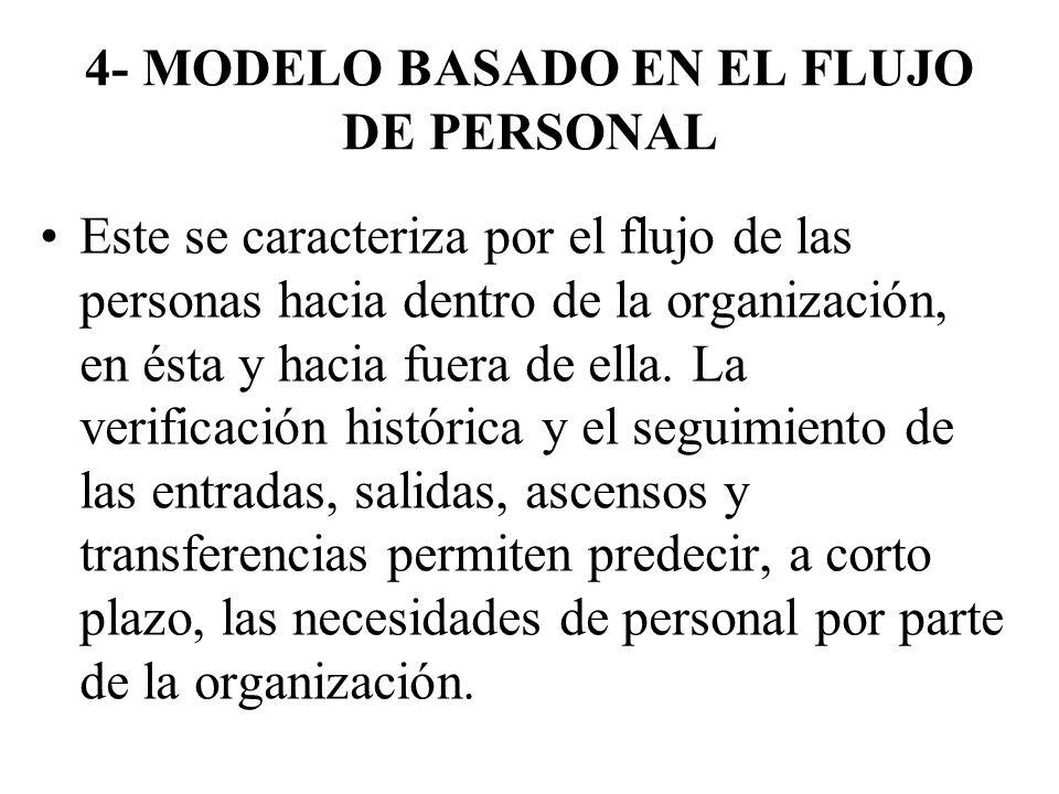 4- MODELO BASADO EN EL FLUJO DE PERSONAL Este se caracteriza por el flujo de las personas hacia dentro de la organización, en ésta y hacia fuera de el