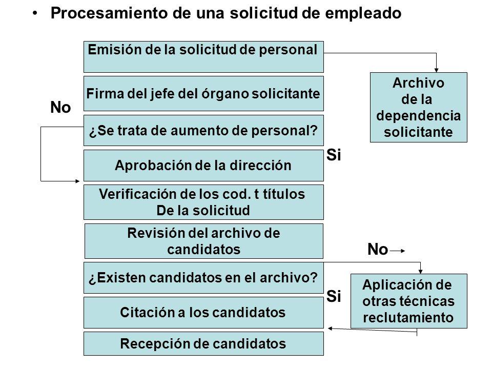 Procesamiento de una solicitud de empleado No Si No Si Emisión de la solicitud de personal Firma del jefe del órgano solicitante ¿Se trata de aumento