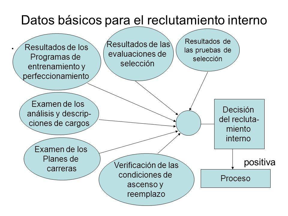 Datos básicos para el reclutamiento interno. positiva Resultados de las evaluaciones de selección Resultados de los Programas de entrenamiento y perfe