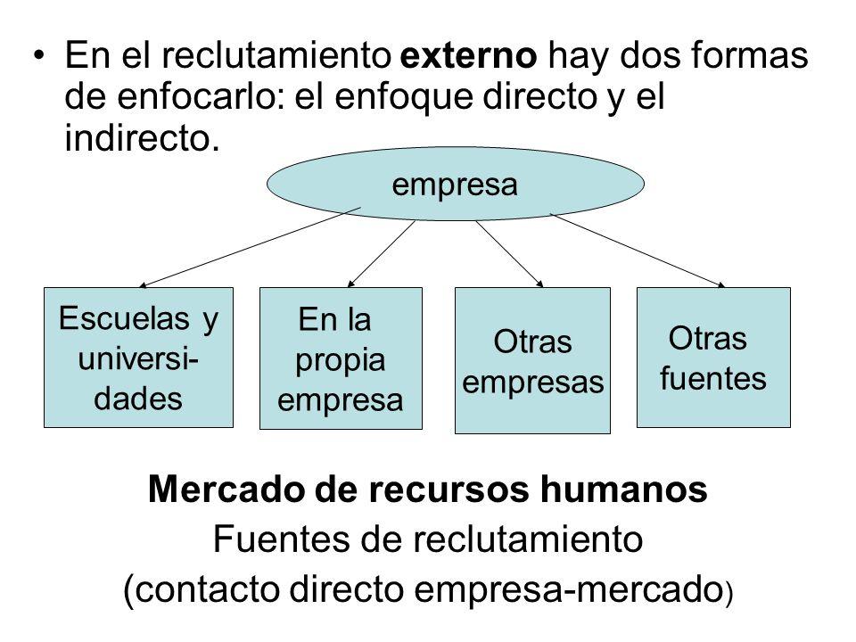 En el reclutamiento externo hay dos formas de enfocarlo: el enfoque directo y el indirecto. Mercado de recursos humanos Fuentes de reclutamiento (cont