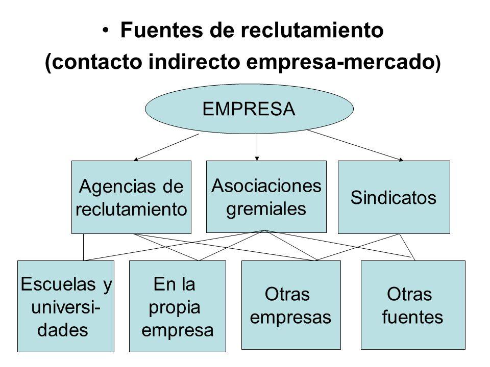 Fuentes de reclutamiento (contacto indirecto empresa-mercado ) EMPRESA Agencias de reclutamiento Asociaciones gremiales Sindicatos Escuelas y universi