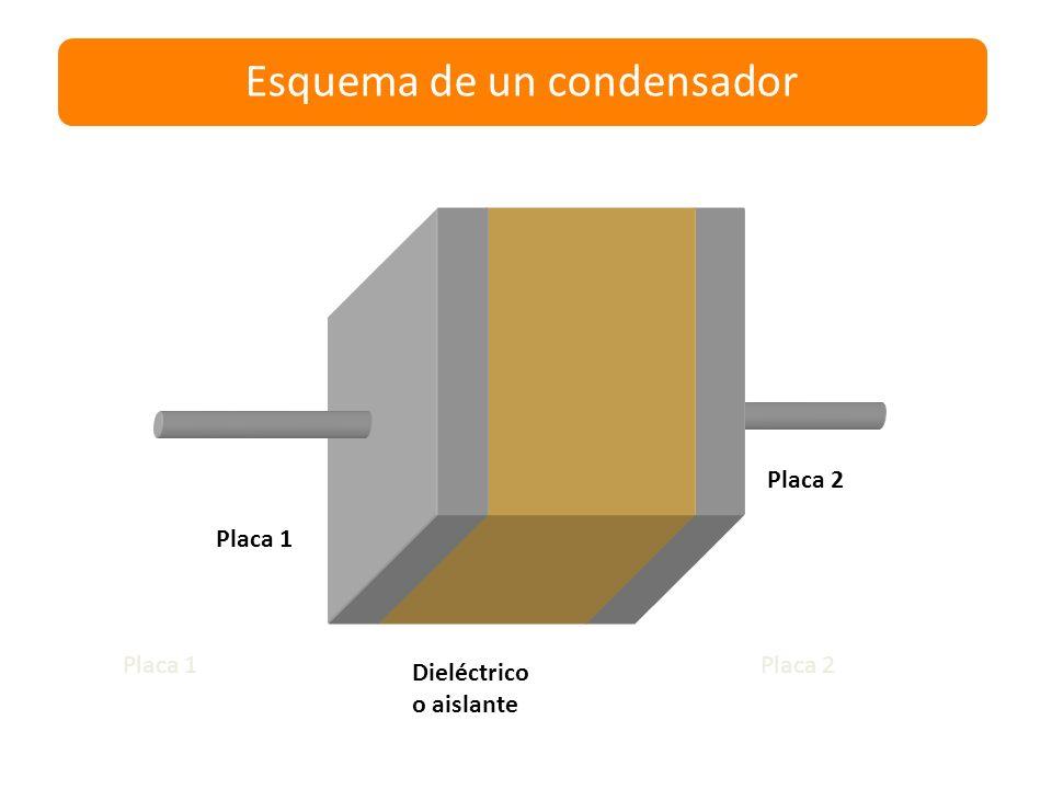 Cómo funciona Al cargarse la placa 1 con una carga +, esta induce una carga - en la placa 2. + -