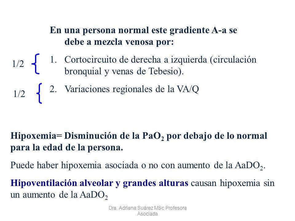Curva normal de disociación de la hemoglobina-O 2 Dra. Adriana Suárez MSc. Profesora Asociada