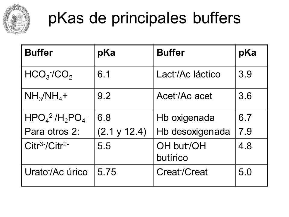 pKas de principales buffers BufferpKaBufferpKa HCO 3 - /CO 2 6.1Lact - /Ac láctico3.9 NH 3 /NH 4 +9.2Acet - /Ac acet3.6 HPO 4 2- /H 2 PO 4 - Para otro