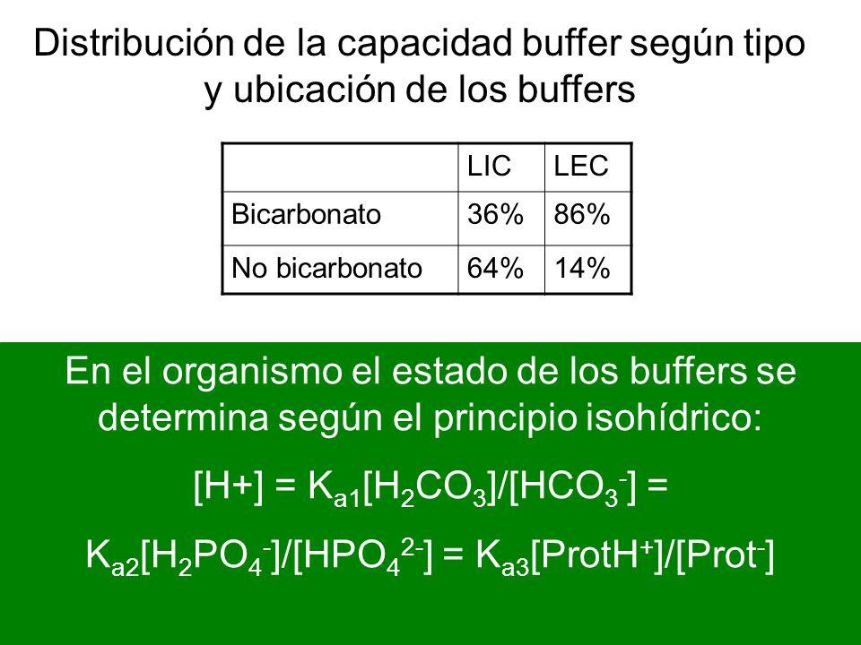 LICLEC Bicarbonato36%86% No bicarbonato64%14% Distribución de la capacidad buffer según tipo y ubicación de los buffers En el organismo el estado de l