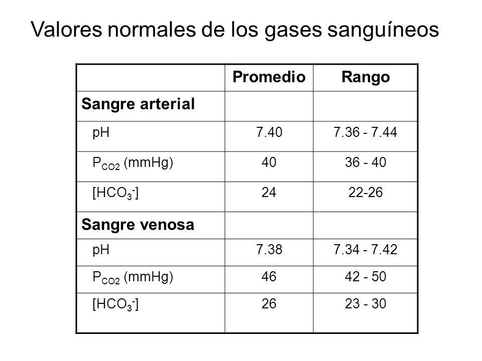 PromedioRango Sangre arterial pH7.407.36 - 7.44 P CO2 (mmHg)4036 - 40 [HCO 3 - ]2422-26 Sangre venosa pH7.387.34 - 7.42 P CO2 (mmHg)4642 - 50 [HCO 3 -