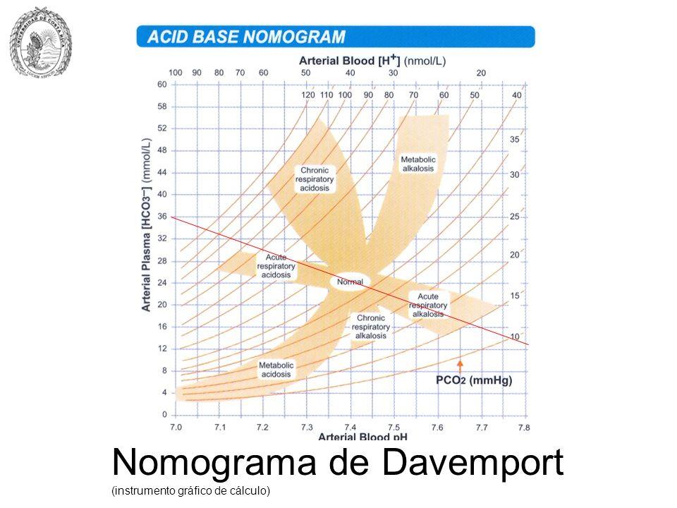 Nomograma de Davemport (instrumento gráfico de cálculo)