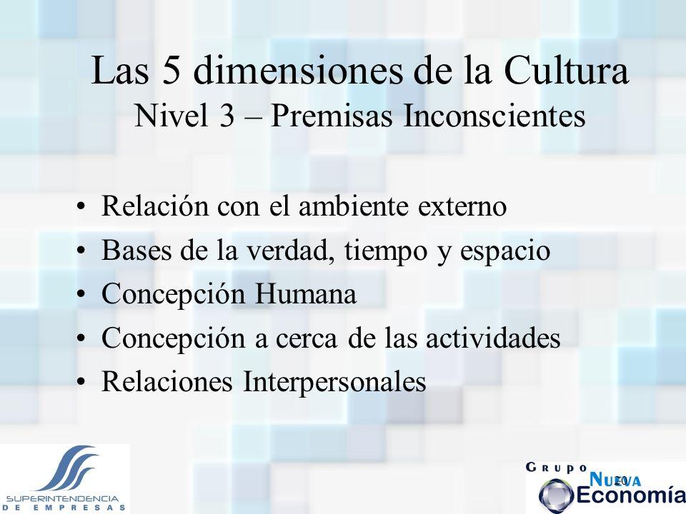 20 Las 5 dimensiones de la Cultura Nivel 3 – Premisas Inconscientes Relación con el ambiente externo Bases de la verdad, tiempo y espacio Concepción H