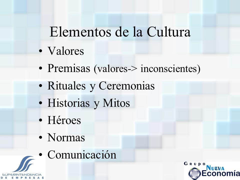 23 Elementos de la Cultura Valores Premisas (valores-> inconscientes) Rituales y Ceremonias Historias y Mitos Héroes Normas Comunicación