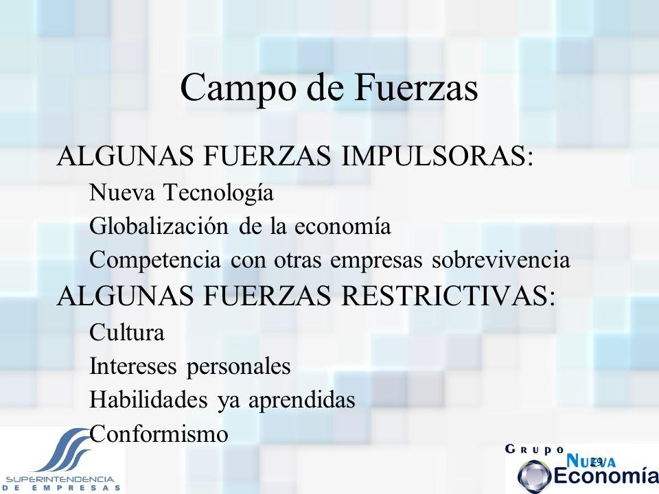 29 Campo de Fuerzas ALGUNAS FUERZAS IMPULSORAS: Nueva Tecnología Globalización de la economía Competencia con otras empresas sobrevivencia ALGUNAS FUE