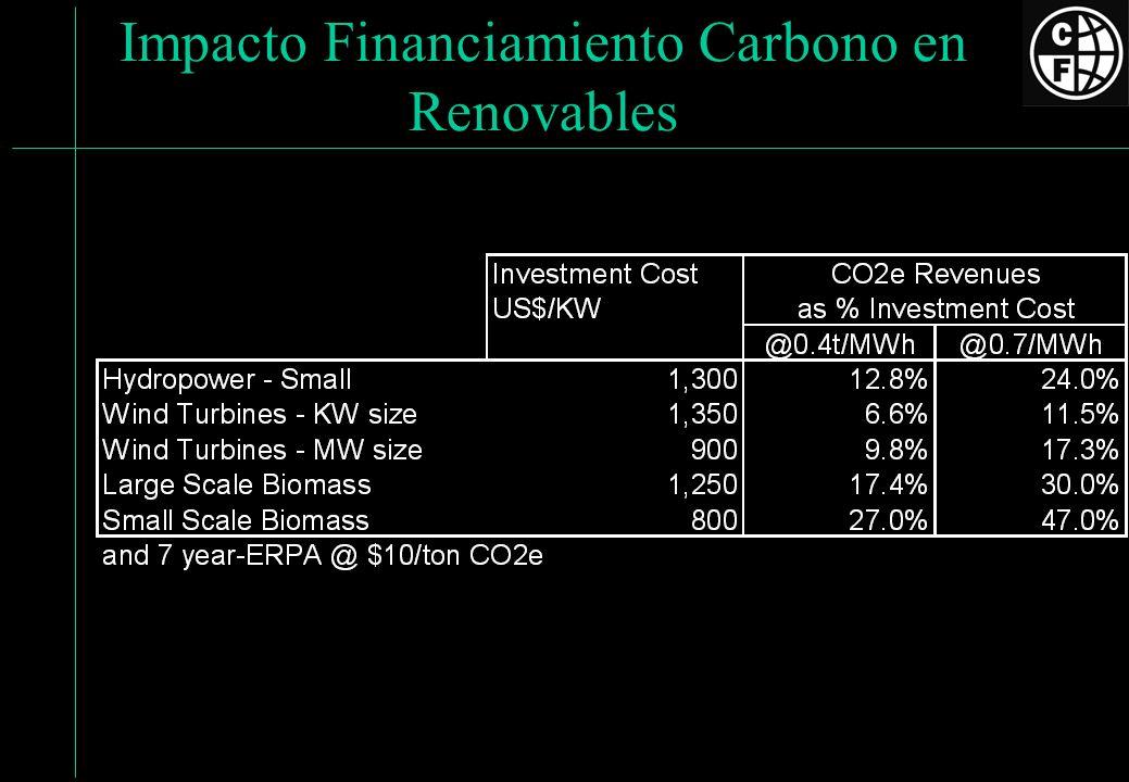 Impacto Financiamiento Carbono en Renovables
