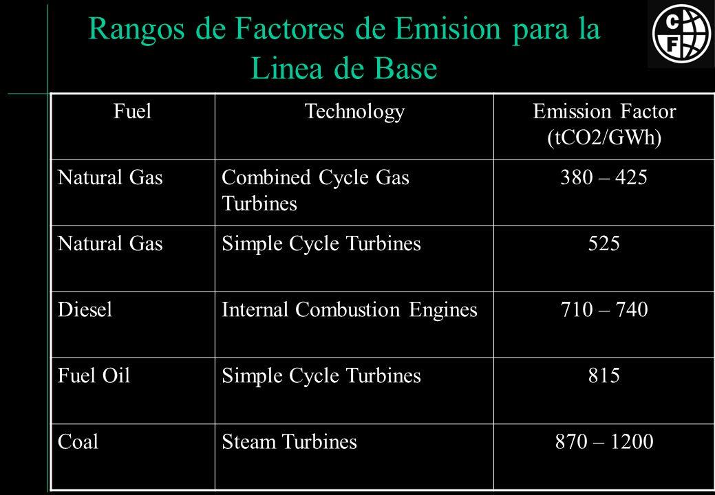 Rangos de Factores de Emision para la Linea de Base FuelTechnologyEmission Factor (tCO2/GWh) Natural GasCombined Cycle Gas Turbines 380 – 425 Natural