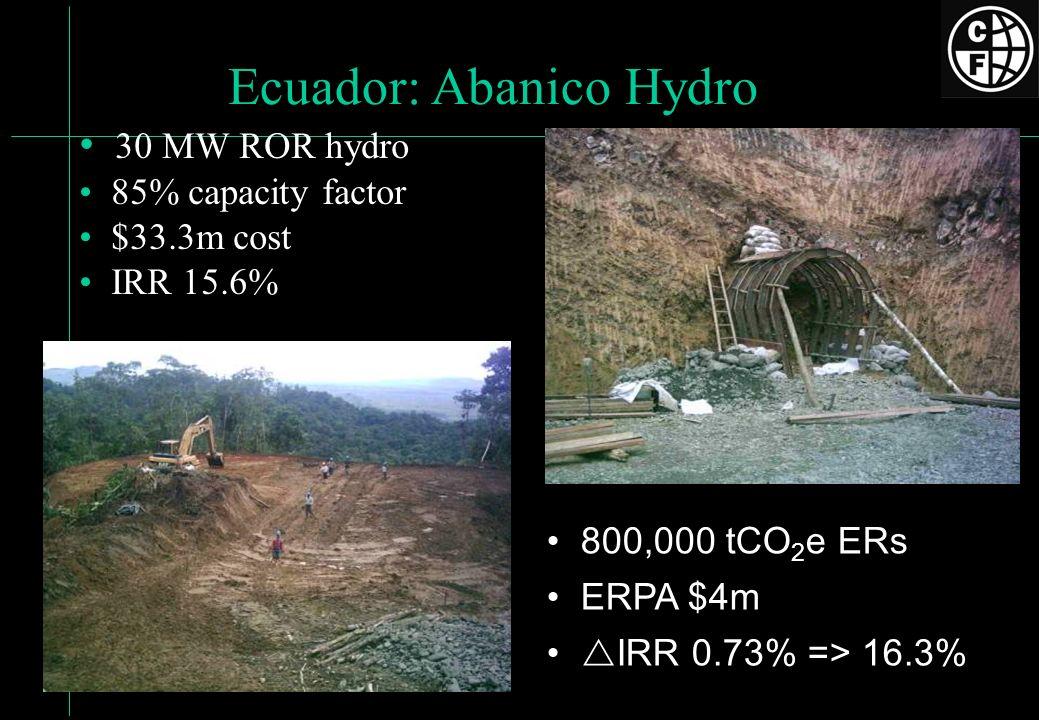 Ecuador: Abanico Hydro 30 MW ROR hydro 85% capacity factor $33.3m cost IRR 15.6% 800,000 tCO 2 e ERs ERPA $4m IRR 0.73% => 16.3%