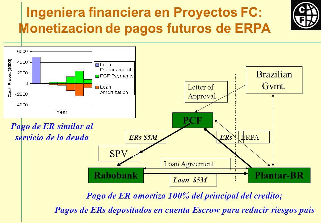 Ingeniera financiera en Proyectos FC: Monetizacion de pagos futuros de ERPA Pago de ER amortiza 100% del principal del credito; Pagos de ERs depositad