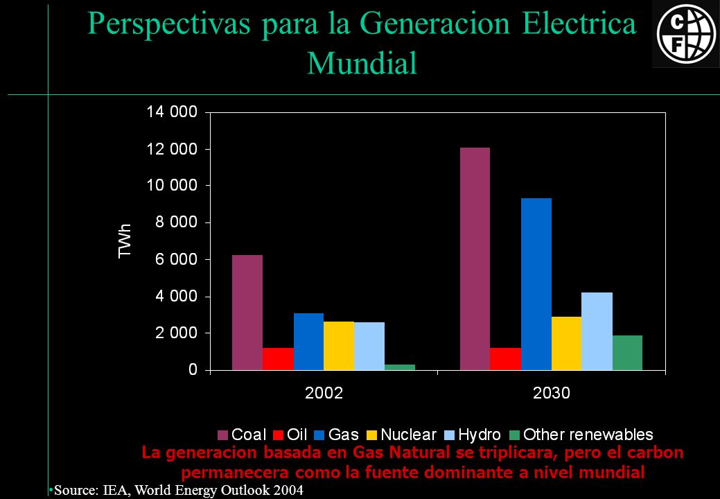 Perspectivas para la Generacion Electrica Mundial Oil Coal Gas Biomass Nuclear Other renewables 0 2 000 4 000 6 000 8 000 10 000 12 000 14 000 16 000 18 000 1970198019902000201020202030 Mtoe Global demand grows by more than half over the next quarter of a century, with coal use rising most in absolute terms