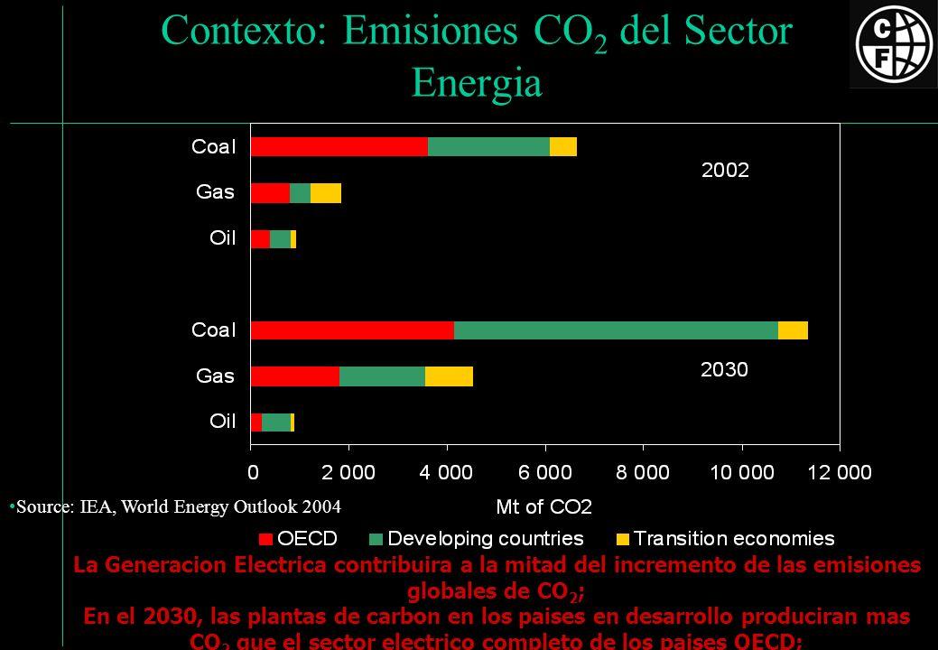 Contexto: Emisiones CO 2 del Sector Energia La Generacion Electrica contribuira a la mitad del incremento de las emisiones globales de CO 2 ; En el 20