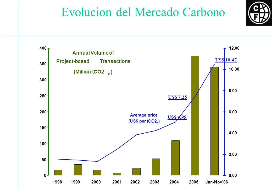 Como funcionan los Fondos de Carbono Industrialized Governments and Companies Developing Countries and Communities Bank Managed Carbon Funds Bank Managed Carbon Funds $ $ Technology Finance $ $ Technology Finance CO Equivalent 2 Emission Reductions CO Equivalent 2 Emission Reductions Carbon funds provide long-term revenue streams to climate-friendly projects in poor countries.