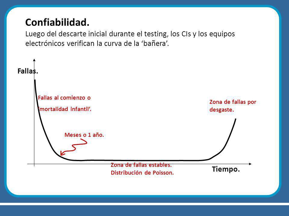Confiabilidad. Luego del descarte inicial durante el testing, los CIs y los equipos electrónicos verifican la curva de la bañera. Tiempo. Fallas. Zona