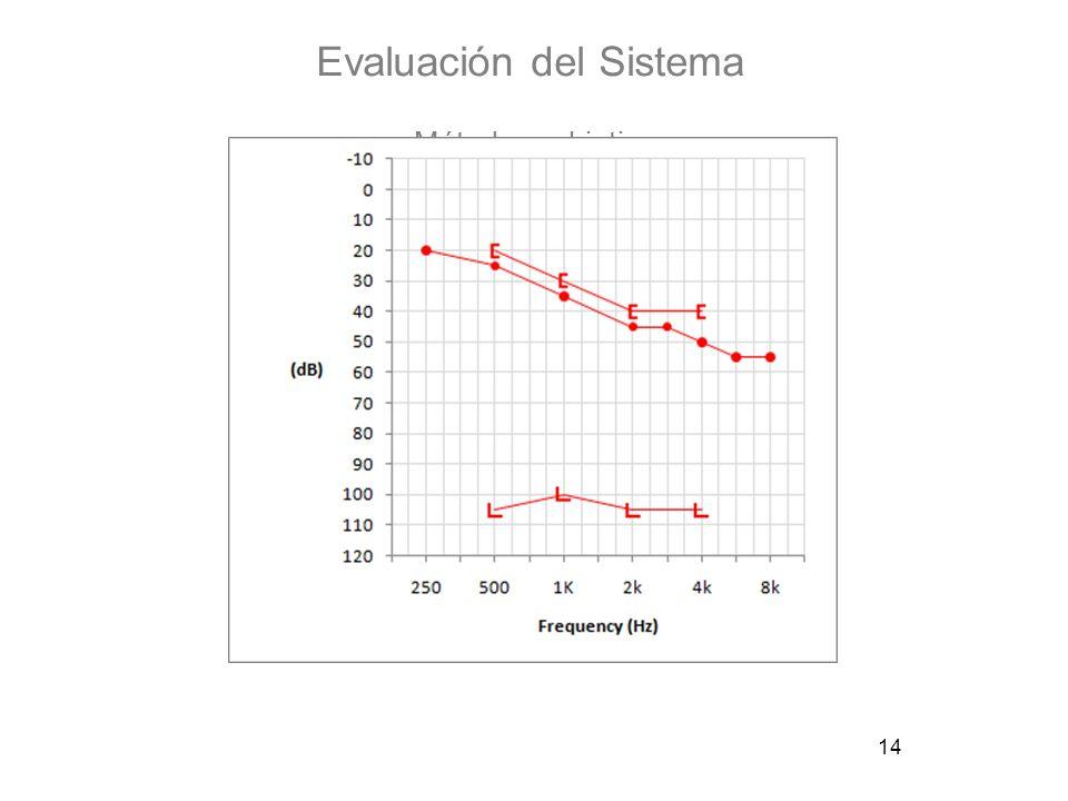 14 Evaluación del Sistema Métodos subjetivos