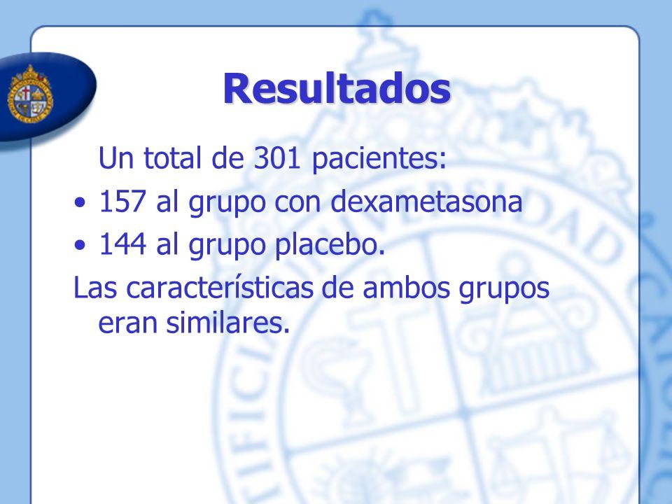 Un total de 301 pacientes: 157 al grupo con dexametasona 144 al grupo placebo. Las características de ambos grupos eran similares. Resultados