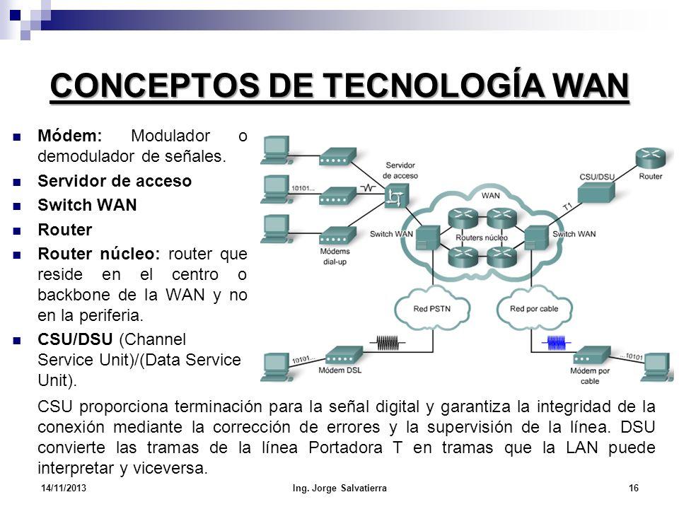 CONCEPTOS DE TECNOLOGÍA WAN Módem: Modulador o demodulador de señales. Servidor de acceso Switch WAN Router Router núcleo: router que reside en el cen