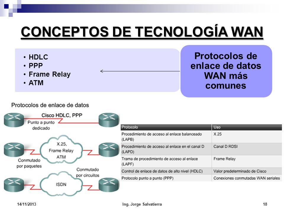 CONCEPTOS DE TECNOLOGÍA WAN HDLC PPP Frame Relay ATM Protocolos de enlace de datos WAN más comunes 14/11/201318Ing. Jorge Salvatierra