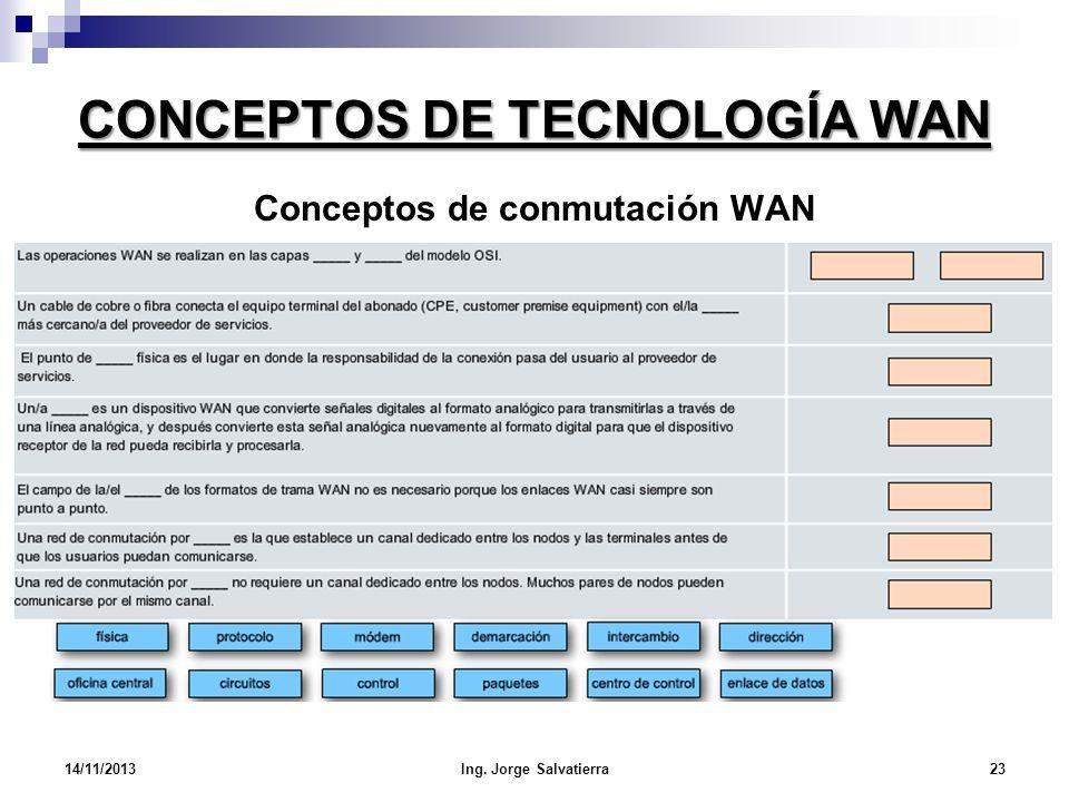 CONCEPTOS DE TECNOLOGÍA WAN 14/11/2013Ing. Jorge Salvatierra23 Conceptos de conmutación WAN