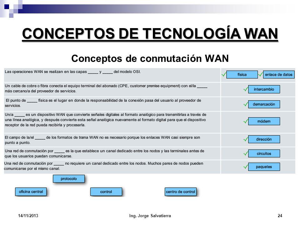 CONCEPTOS DE TECNOLOGÍA WAN 14/11/2013Ing. Jorge Salvatierra24 Conceptos de conmutación WAN