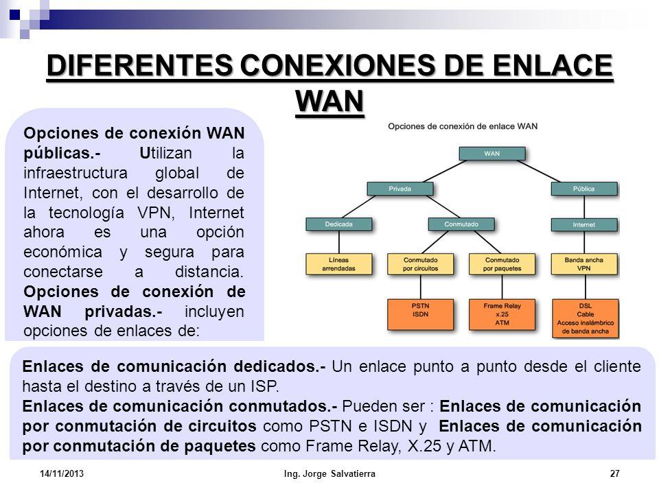 DIFERENTES CONEXIONES DE ENLACE WAN Enlaces de comunicación dedicados.- Un enlace punto a punto desde el cliente hasta el destino a través de un ISP.