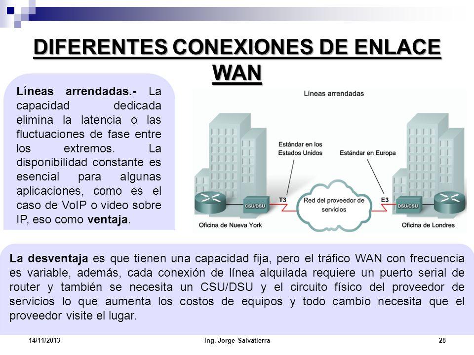 DIFERENTES CONEXIONES DE ENLACE WAN La desventaja es que tienen una capacidad fija, pero el tráfico WAN con frecuencia es variable, además, cada conex