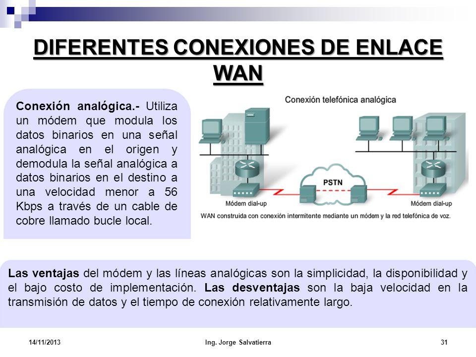 DIFERENTES CONEXIONES DE ENLACE WAN Las ventajas del módem y las líneas analógicas son la simplicidad, la disponibilidad y el bajo costo de implementa