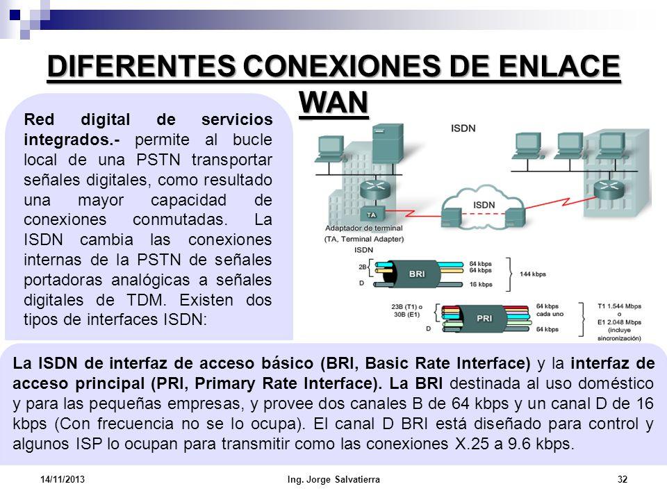 DIFERENTES CONEXIONES DE ENLACE WAN La ISDN de interfaz de acceso básico (BRI, Basic Rate Interface) y la interfaz de acceso principal (PRI, Primary R