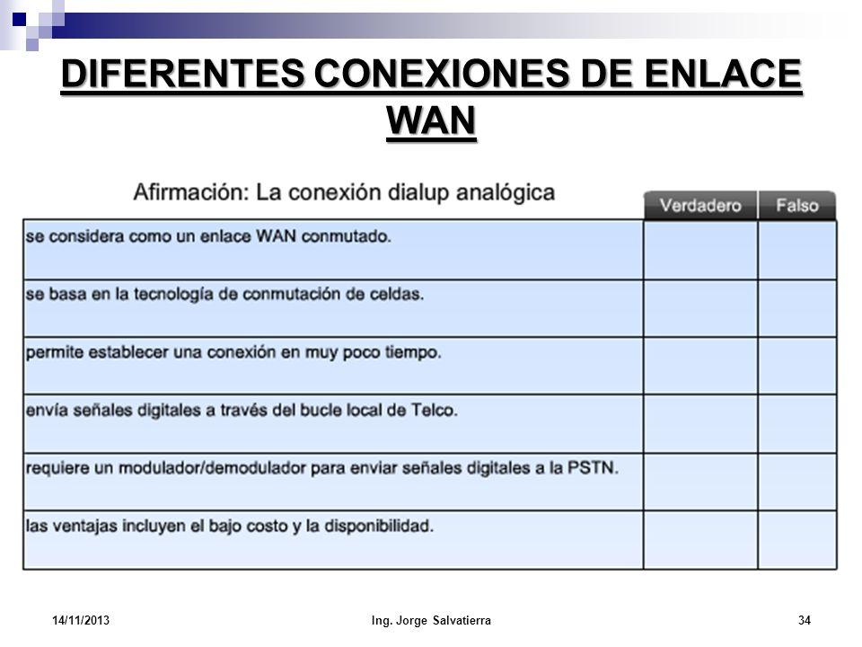 DIFERENTES CONEXIONES DE ENLACE WAN 14/11/2013Ing. Jorge Salvatierra34