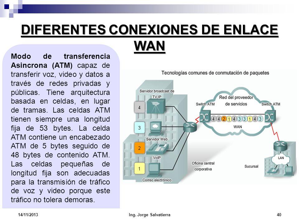 DIFERENTES CONEXIONES DE ENLACE WAN Modo de transferencia Asincrona (ATM) capaz de transferir voz, video y datos a través de redes privadas y públicas