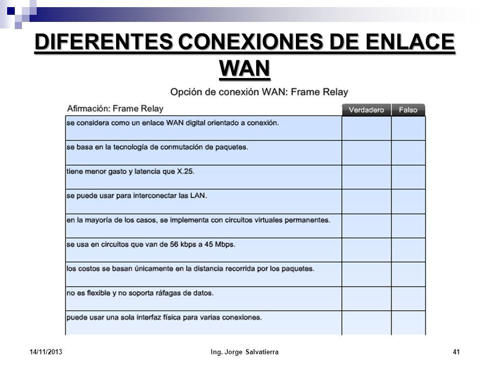 DIFERENTES CONEXIONES DE ENLACE WAN 14/11/2013Ing. Jorge Salvatierra41