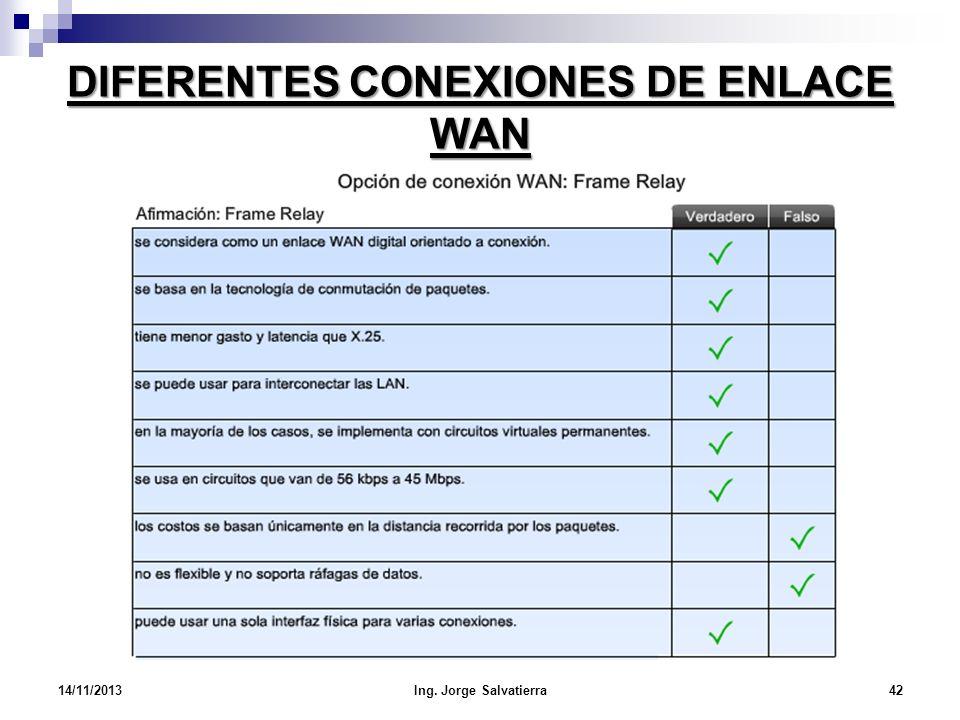 DIFERENTES CONEXIONES DE ENLACE WAN 14/11/2013Ing. Jorge Salvatierra42