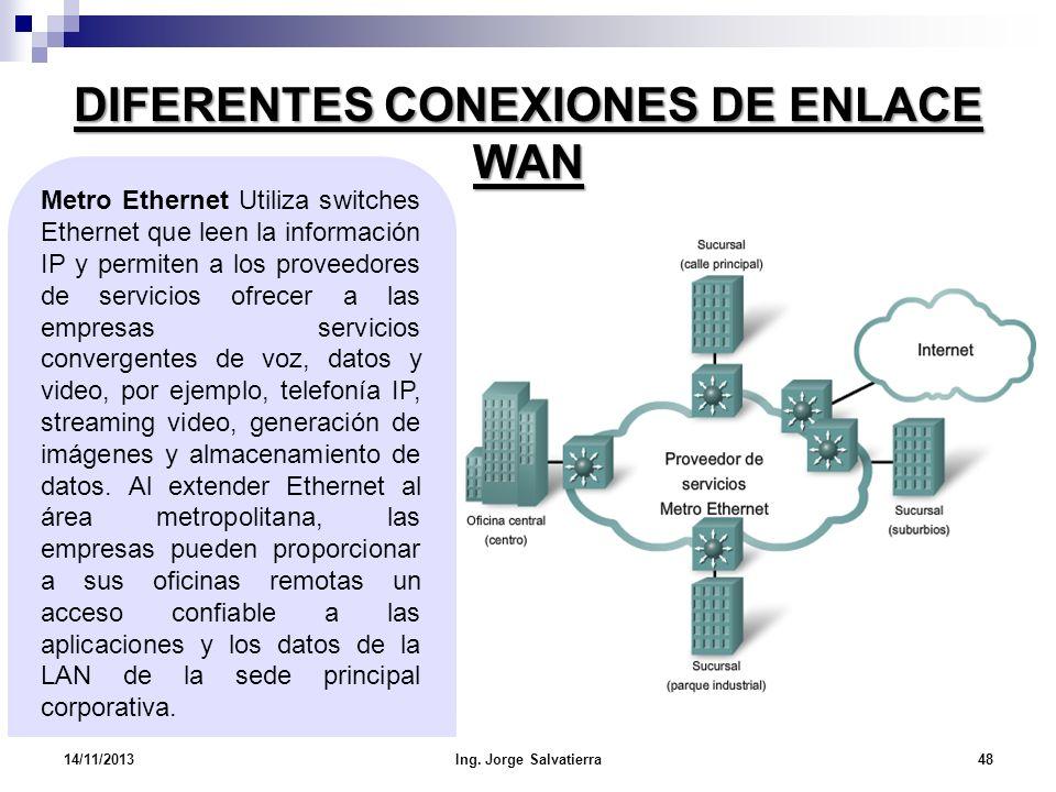 DIFERENTES CONEXIONES DE ENLACE WAN Metro Ethernet Utiliza switches Ethernet que leen la información IP y permiten a los proveedores de servicios ofre