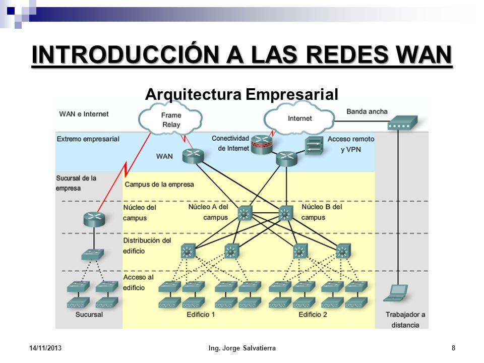 INTRODUCCIÓN A LAS REDES WAN Arquitectura Empresarial 14/11/20138Ing. Jorge Salvatierra