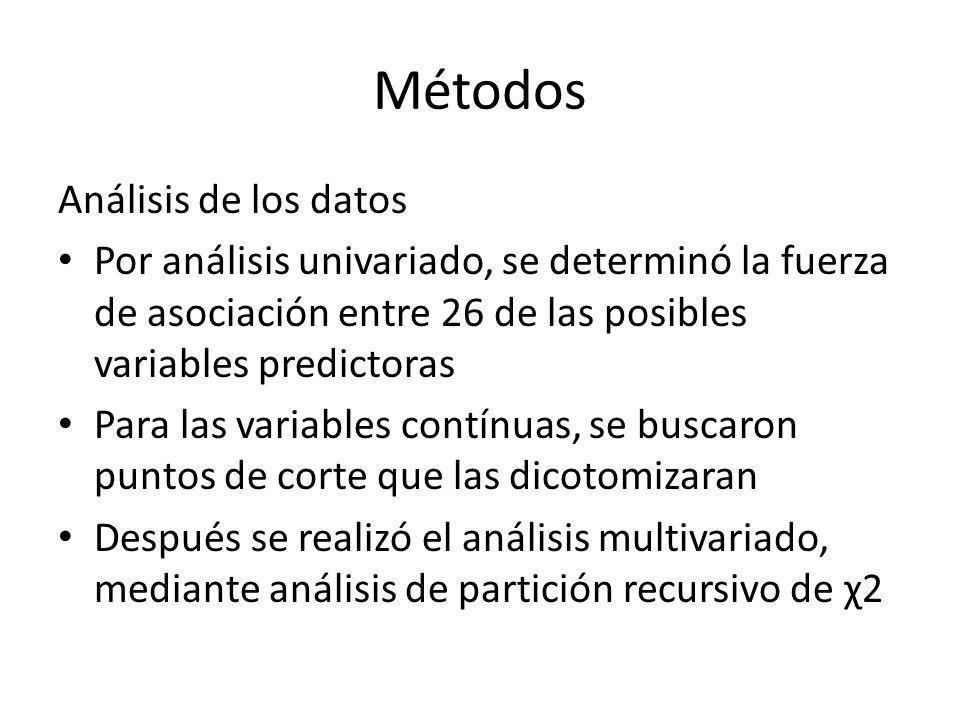 Métodos Análisis de los datos Por análisis univariado, se determinó la fuerza de asociación entre 26 de las posibles variables predictoras Para las va