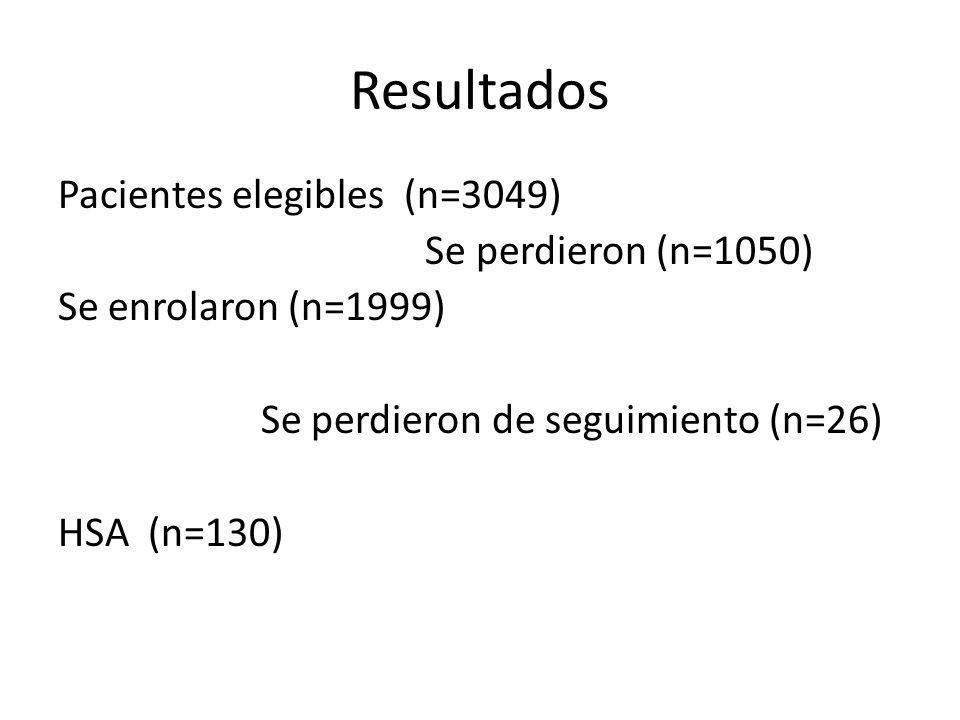 Resultados Pacientes elegibles (n=3049) Se perdieron (n=1050) Se enrolaron (n=1999) Se perdieron de seguimiento (n=26) HSA (n=130)